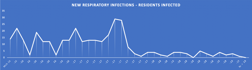 New Respiratory Infecions - Residents Infected graph
