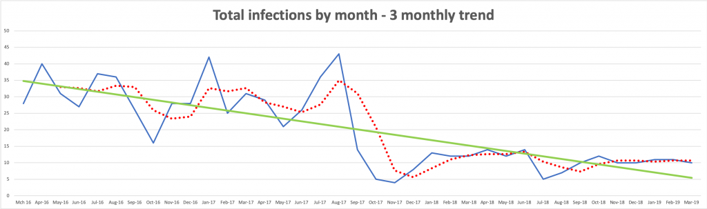 Total infection by month - 3 monthly trend graph