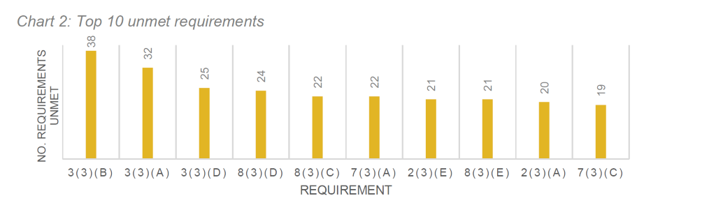 Chart 2 shows the top 10 unmet requirements by standards sub-requirements